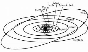 Schematic Overview Of The Solar System  Not On Linear