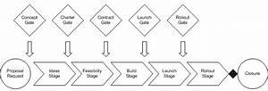 Avoiding The Duplicate Application Trap