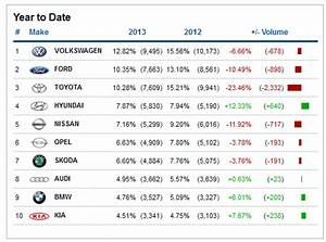Used Car Imports up a massive 25% whilst New Car Sales