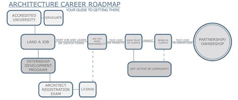is architecture a career architecture career road map what s inside architecture career guide