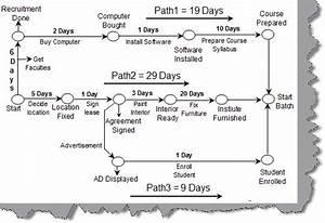 30 Aon Network Diagram Generator