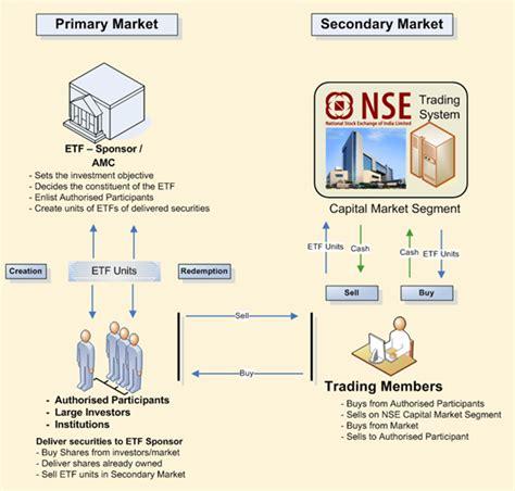 NSE - National Stock Exchange of India Ltd