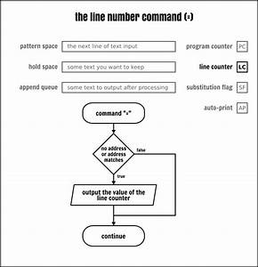 Complete Sed Command Guide  Explained With Practical Examples