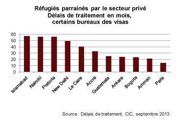 bureau de visa canada à propos des réfugiés et de la réponse du canada conseil