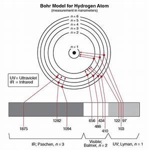 Hydrogen Atom  Hydrogen Atom Longest Wavelength