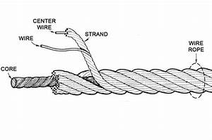 What Is Wire Rope  Understanding The Specifications And Construction