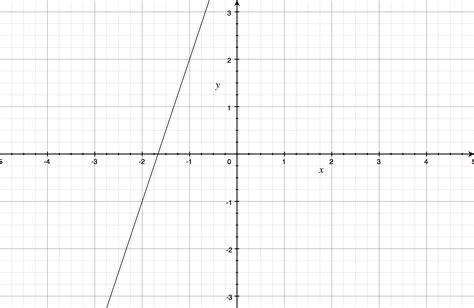 How To Use Your Mac As A Graphing Calculator