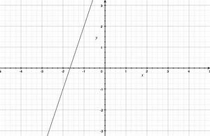 Math Students  How To Use Your Mac As A Graphing Calculator