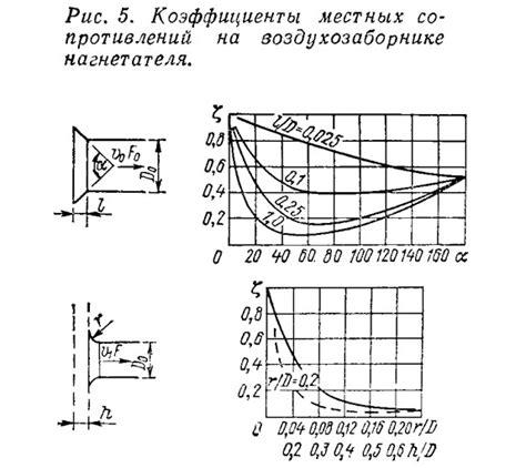 Формула расчета скорости потока воздуха в трубе?