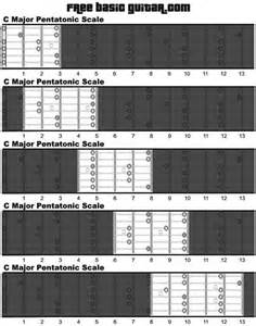HD wallpapers printable guitar pentatonic scale charts