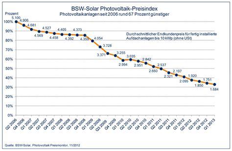 preise pv anlagen 2017 photovoltaik finanzierung solarfinanzierung pv finanzierung
