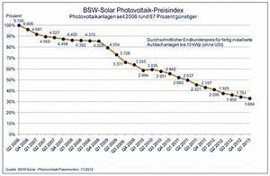 Speicher Solarstrom Preis : photovoltaik preisentwicklung preisvergleich ber die ~ Articles-book.com Haus und Dekorationen