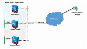 Asa  Multi-context Mode Remote-access  Anyconnect  Vpn