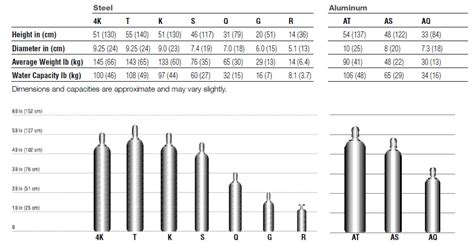 welding gas cylinder size chart  praxairdirectcom