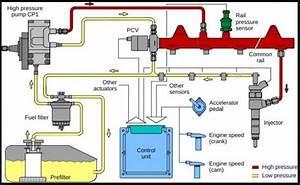 Mesin Diesel Common Rail  U2013 Pengertian  Kelebihan Dan Cara