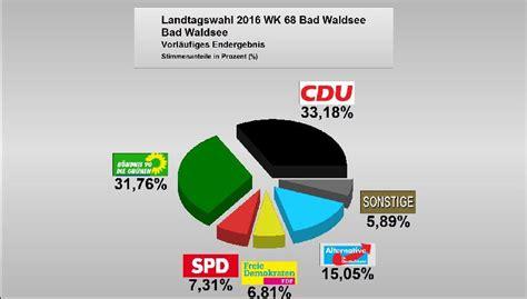 Landtagswahl 2021 in stuttgart ergebnisse und analysen für stuttgart. Landtagswahl