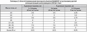 Защита печени при лечении хламидиоза