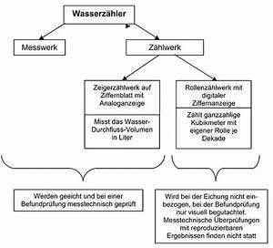 Stromzähler Richtig Ablesen Und Berechnen : rollenspr nge durch defekte messeins tze ikz ~ Themetempest.com Abrechnung
