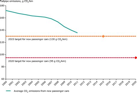 Energy Efficiency And Specific Co2 Emissions — European