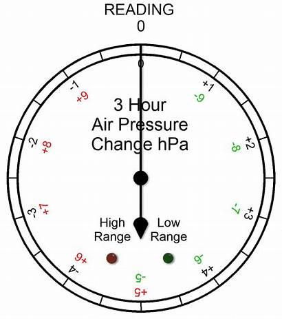 Barometer Pressure Range Arduino Extended Dials Step