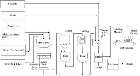 Paint Proces Flow Diagram paint process flow diagram wiring diagram directory
