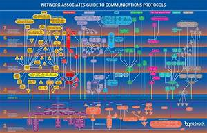 Network Associates Guide To Communications Protocols