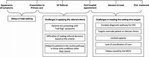 Rapid Diagnostic Pathways For Suspected Colorectal Cancer  Views Of Primary And Secondary Care