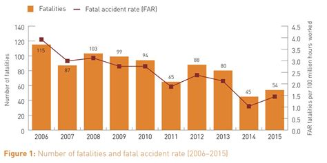 claim accident trend analysis proactive transportation
