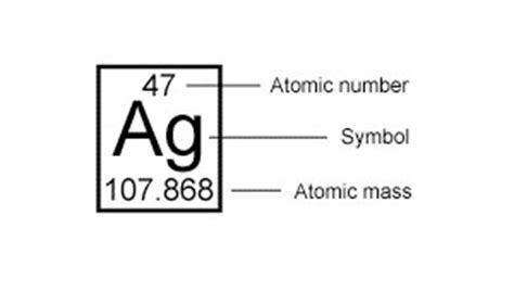 Define Proton by Define The Term Mass Number Of An Atom