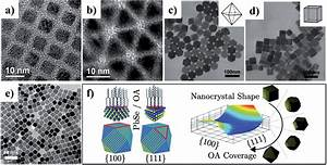 Colloidal Semiconductor Nanocrystals  Controlled Synthesis