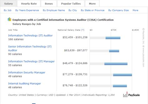 help desk manager salary average cisa salary 2015 infosec institute