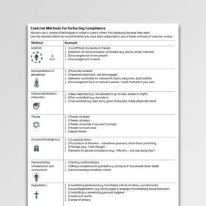 Coercive Methods For Enforcing Compliance Worksheet Pdf  Psychology Tools