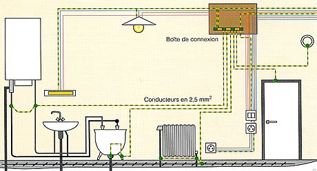 norme prise cuisine formidable norme prise electrique cuisine 3 liaison 233quipotentielle forum electricit233 evtod