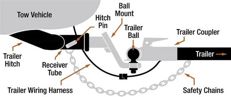 parts of a trailer hitch essential towing equipment towing 101
