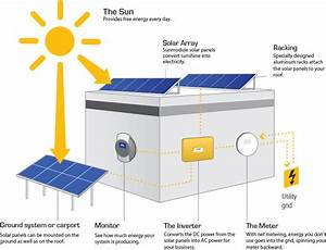 Solar For Business
