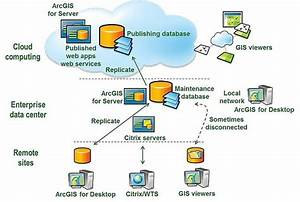 Selecting The Right Computing Architecture For Your Gis