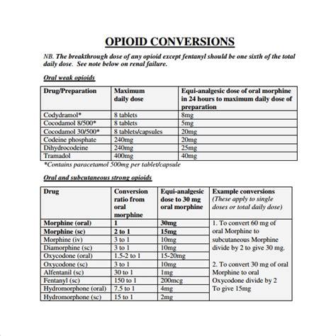 opioid conversion tables brokeasshomecom