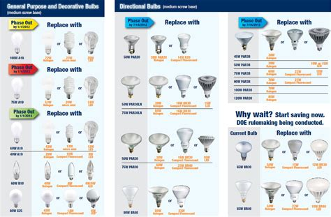 Light Bulb Replacement Guide