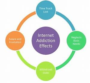 internet addiction thesis statement