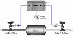 Opposite Acting Control Valves Application Using Plc