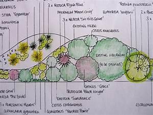 Dessiner Son Jardin : plan de jardin dessiner soi m me en quelques tapes faciles ~ Melissatoandfro.com Idées de Décoration
