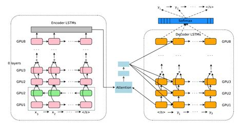 Enabling Multilingual Neural Machine Translation With