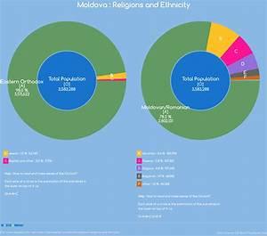 Religions and Ethnicity - Moldova