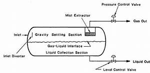 Diagram Of A Separator
