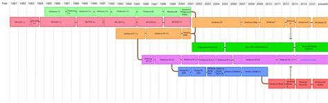 list  microsoft operating systems wikipedia