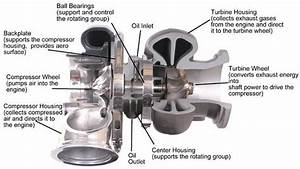 Typical Automotive Turbocharger Adopting A Twin