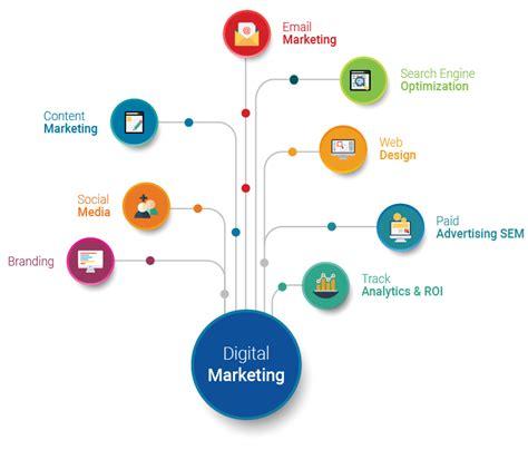 Digital Marketing Services by Digital Marketing Services In Us India Uae Digital