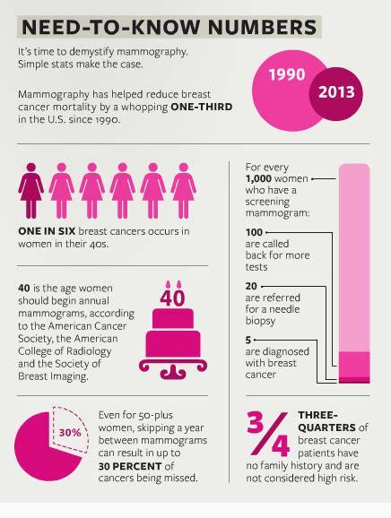 mammograms matter  numbers  lifesaving