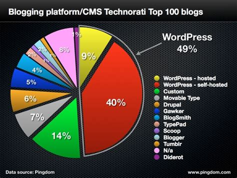 best blogs about half of the top blogs use research shows