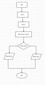 How To Make A Flowchart That Determines If The Sum Of 2